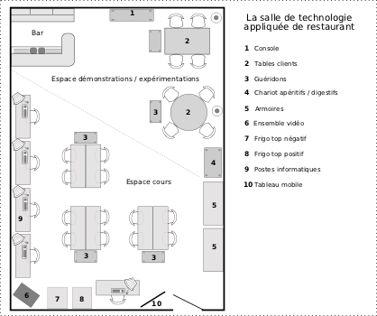 Technologie appliqu e les locaux for Materiel salle restaurant